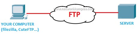 ftp nedir? ne işe yarar?