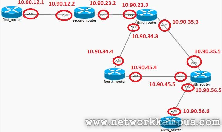 eigrp dinamik routing protokolü topoloji
