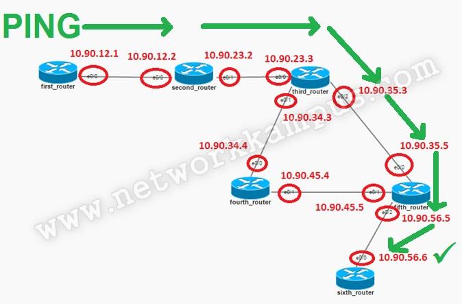 eigrp dinamik routing protokolü traceroute komutu birinci router'ın seçtiği yol