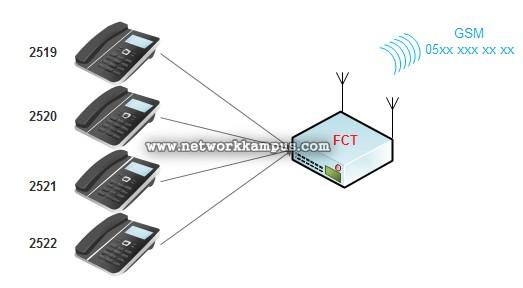fct cihazı nedir? ne işe yarar?