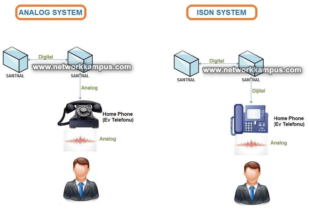 analog ve isdn sayısal sistemler