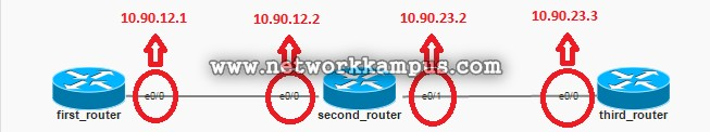 statik routing ip'ler
