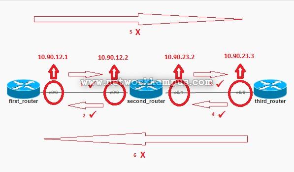 statik routing genel ping testi sonuçları