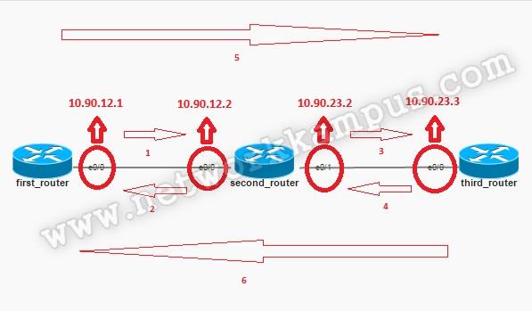 statik routing genel ping testi