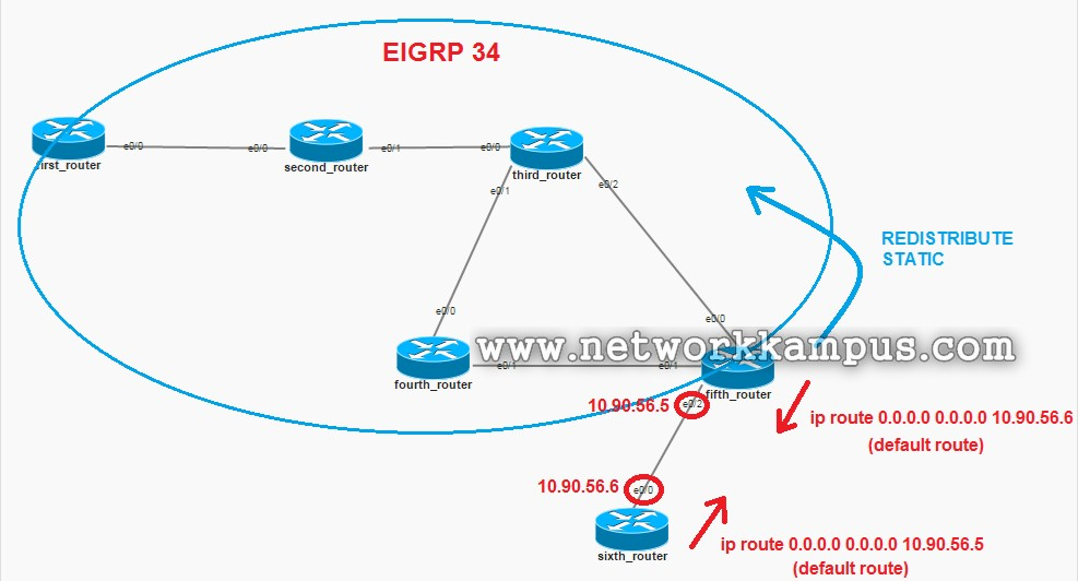 eigrp redistribute default route yazma işlemi