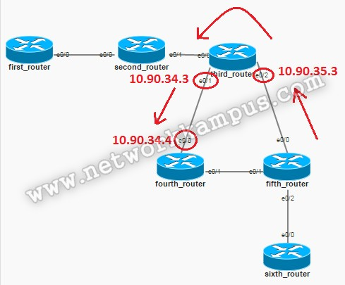 eigrp beşinci router'da interface bandwidth değiştirdikten sonra traceroute komutu yeni yol şeması 2