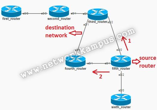eigrp beşinci router topoloji ve route tablosu inceleme