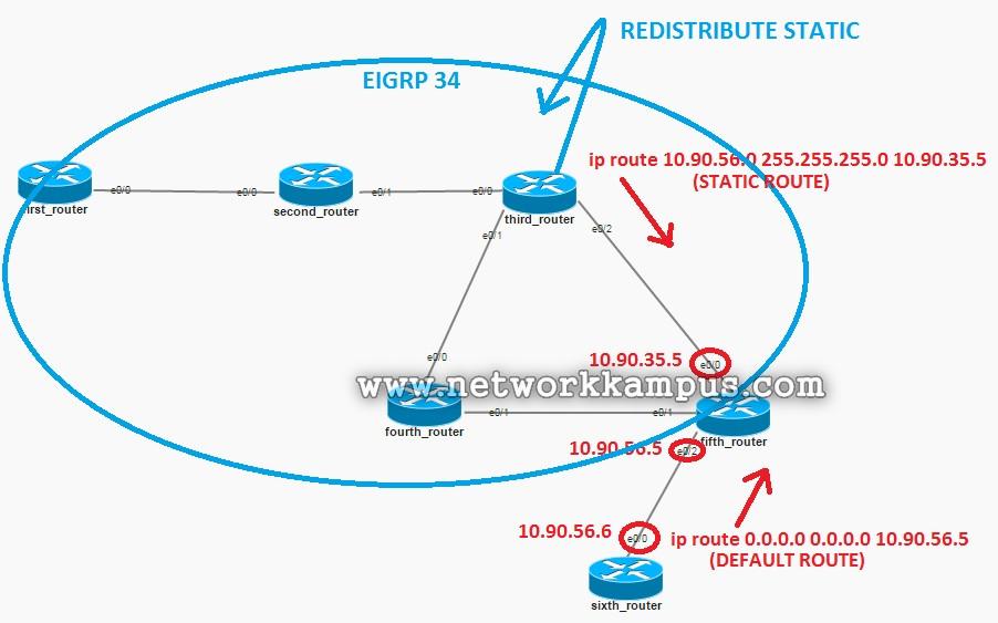 eigrp redistribute statik route default route