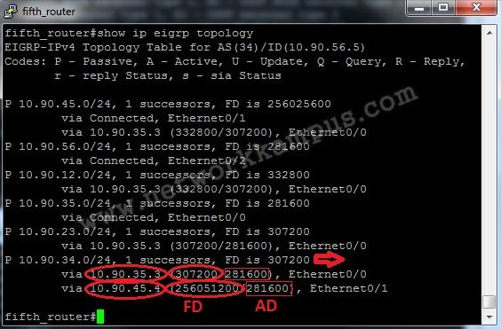 eigrp beşinci router'da interface bandwidth değiştirdikten sonra topoloji tablosu