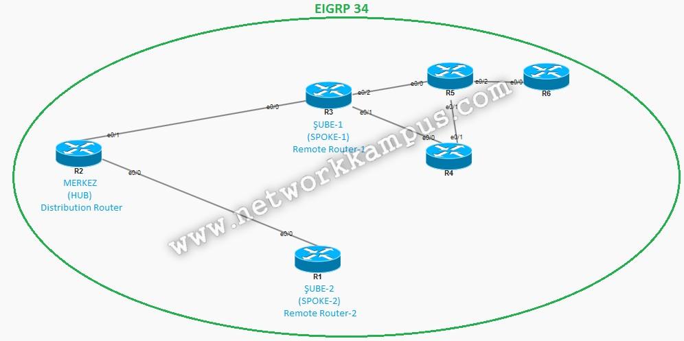 eigrp stub konfigürasyonu için hub-spoke topolojisi