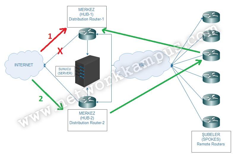 eigrp stub konfigürasyonu dual-homed spoke topolojisinde traceroute