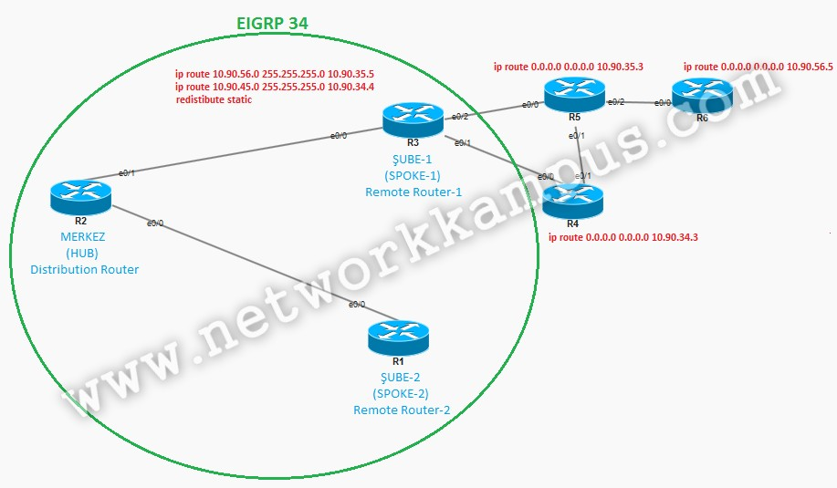 eigrp stub statik routing topolji