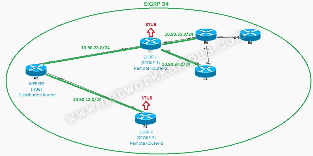 eigrp stub merkez router'ın gördüğü network'ler