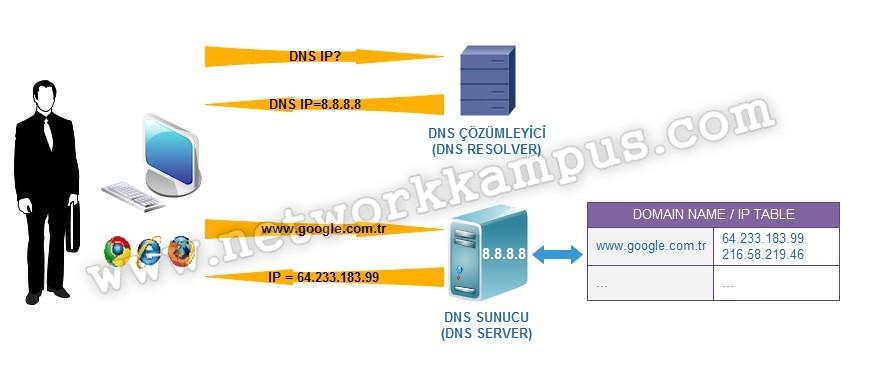 DNS, domain name system, alan adı sistemi, DNS çözümleyici ve DNS sunucusu