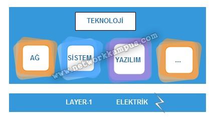 teknolojinin layer 1'i elektrik