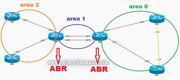ospf abr (area border router) routerospf abr router