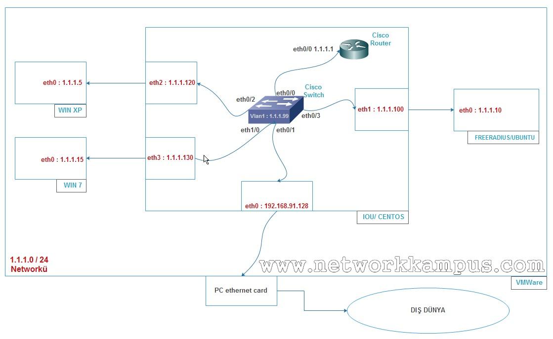 802.1x VMware Workstation Sanal Ortam Uygulaması Plan