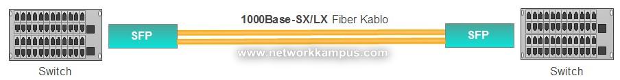 SFP modül 1000base sx/lx bağlantısı