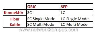 SFP ve GBIC modüllerinin fiber kablo için konnektör tipleri tablosu