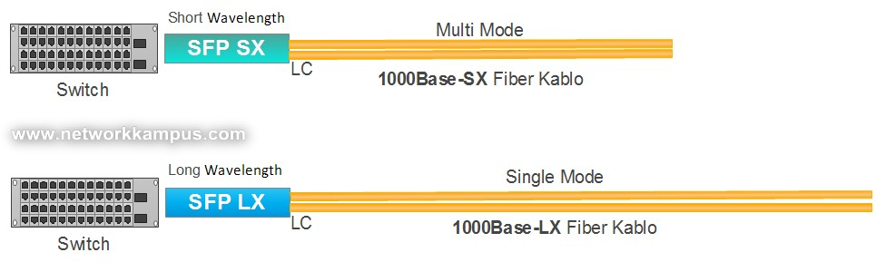 SX SFP multi mode fiber kablo, LX SFP single mode fiber kablo,