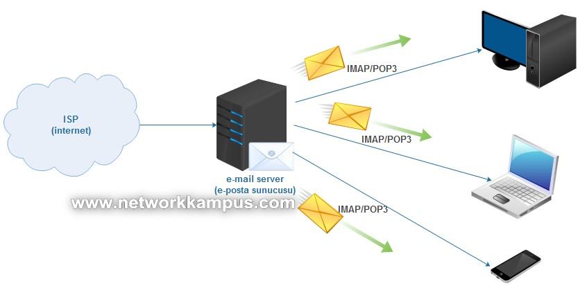 e-posta almak