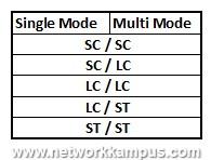 fiber kablolarda bulunan konnektör tipleri