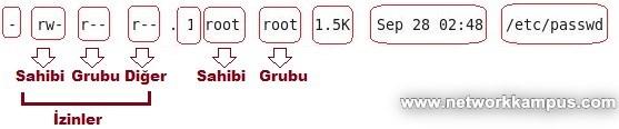 centos rhel chmod komutu dosya izinleri değiştirme
