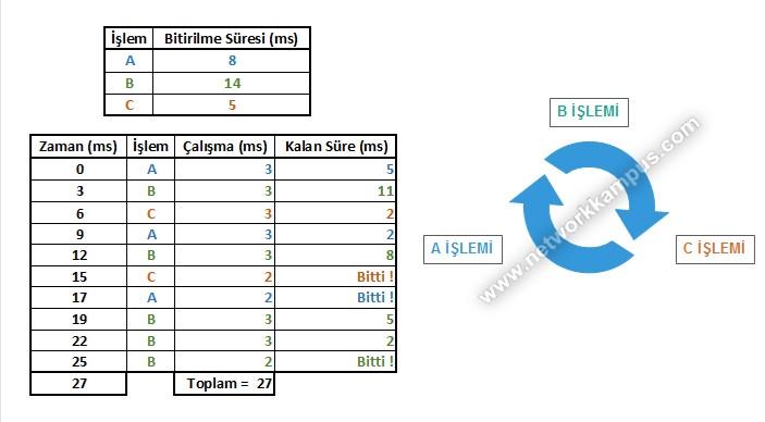 rr round-robin algoritması çalışma mantığı