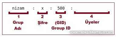 linux rhel centos red hat etc group dosyasının formatını anlamak