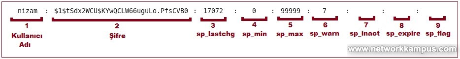 linux rhel centos red hat shadow dosyasının formatını anlamak