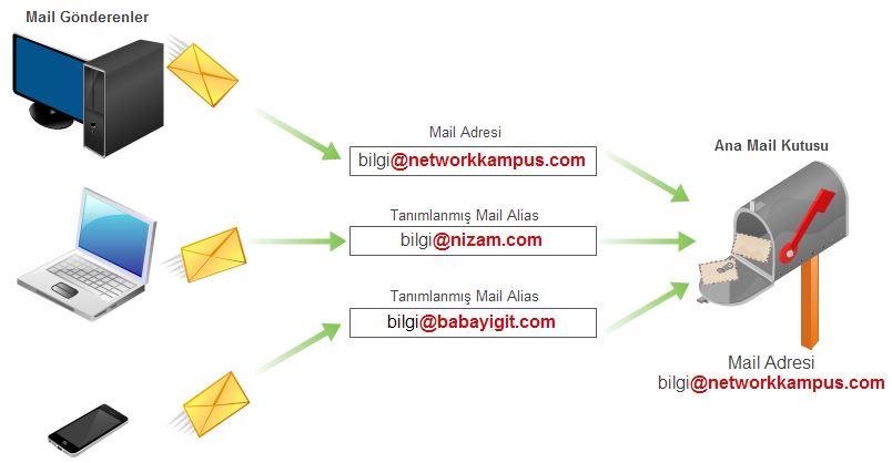 mail alias e-posta alias nedir ne işe yarar anlamı nedir