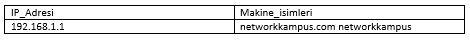 linux centos red hat rhel bilgisayar isimleri host dosyasi formati