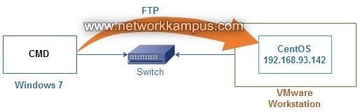 Windows 7'den komut satırı ile sanal CentOS'a FTP baglantisi yapmak
