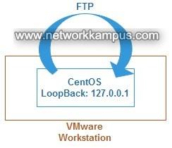linux centos red hat rhel FTP'nin loopback ile kontrolü