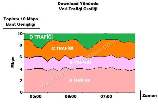 satürasyon hat, satüre hat, yoğun internet hat, yavaş hat