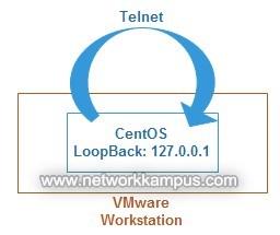 inux centos red hat rhel TELNET'in loopback ile kontrolü