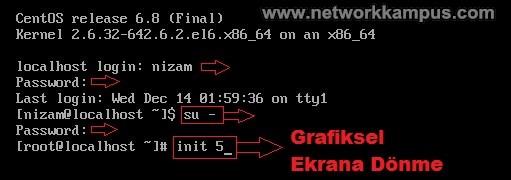 linux centos red hat rhel init 5 komutu ile grafiksel ekrana donme
