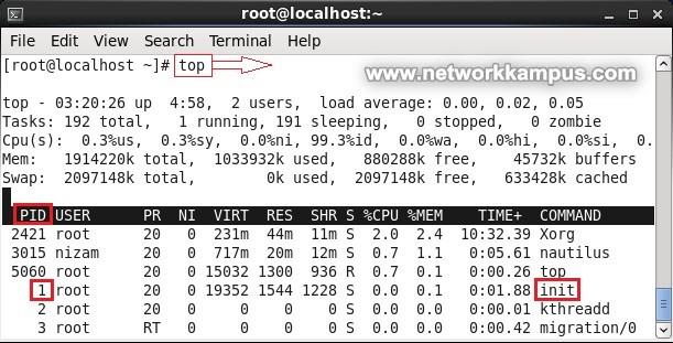 linux centos red hat rhel init pid numarasi
