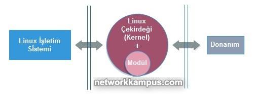 linux centos red hat rhel kernel ve modul nedir