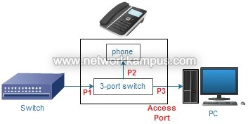Cisco IP telefon baglanti semasi