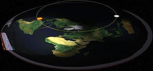 Düz Dünya'da Güneş ve Ay
