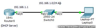packet tracer dhcp topoloji