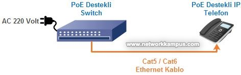 PoE switch ile uygulama