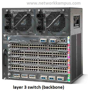 Layer 3 Switch backbone