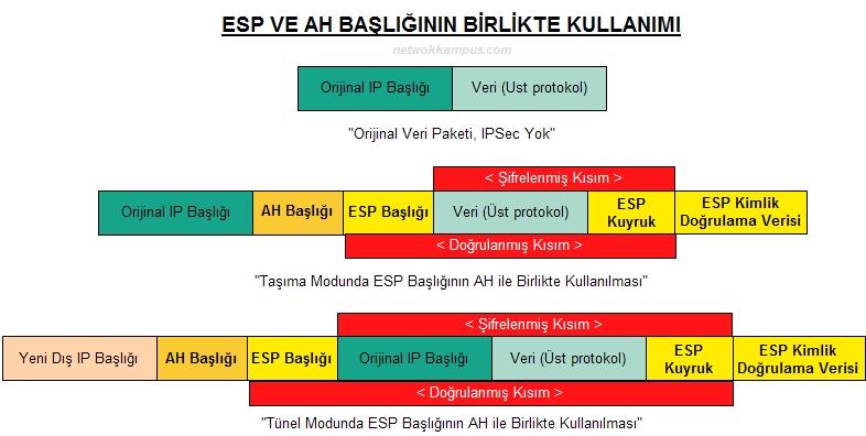 AH ve ESP başlıkları beraber